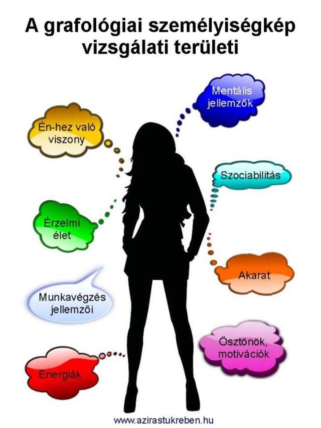 A grafológiai személyiségkép vizsgálati területei