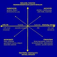 Grafológiai Térszimbolika
